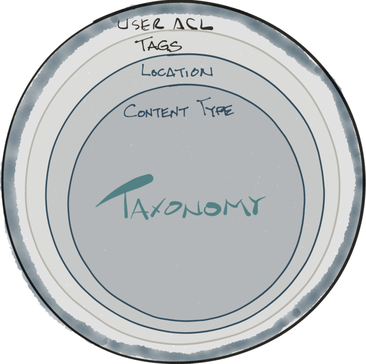 Taxonomy Drawing Image